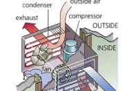 What You Should Know About Your Air Conditioner